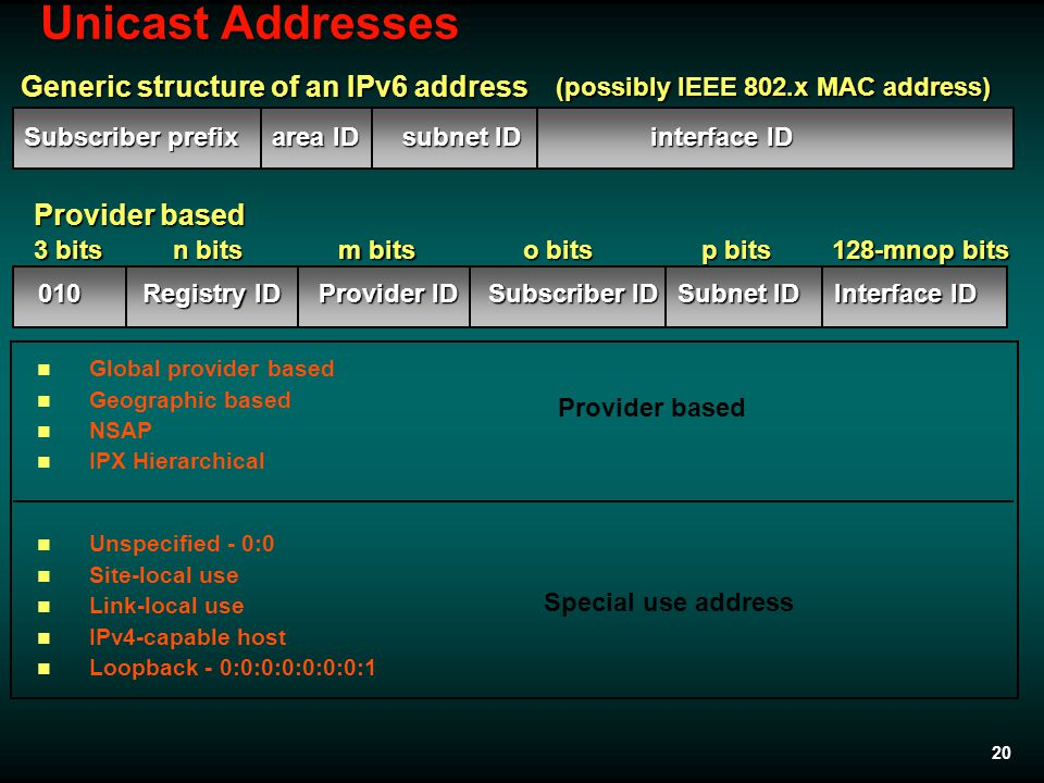 20 Unicast Addresses Global provider based Geographic based NSAP IPX Hierarchical Unspecified - 0:0 Site-local use Link-local use IPv4-capable host Lo