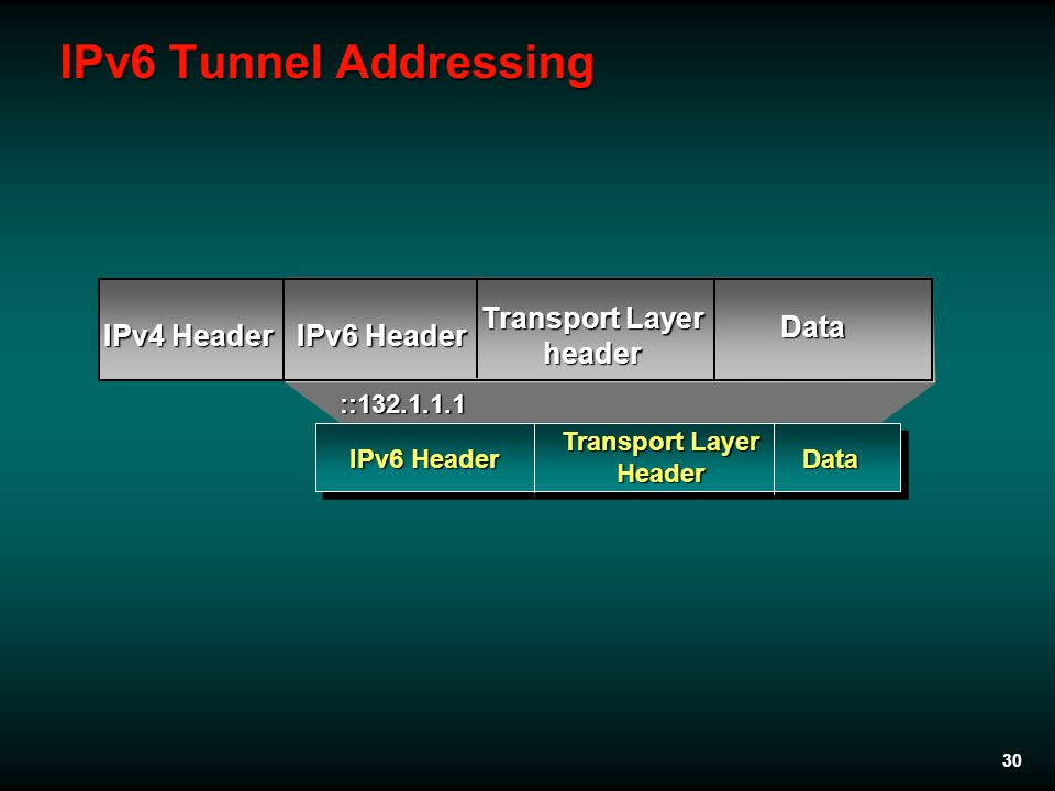 30 IPv6 Tunnel Addressing IPv6 Header Transport Layer Header Data IPv4 Header IPv6 Header Transport Layer header Data ::132.1.1.1