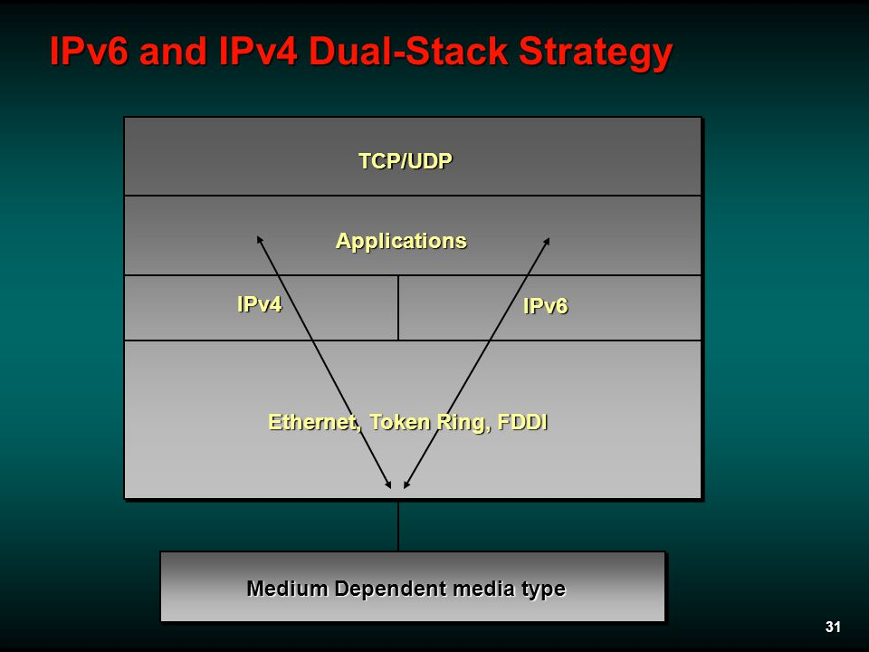 31 IPv6 and IPv4 Dual-Stack Strategy Medium Dependent media type Applications IPv4 IPv6 TCP/UDP Ethernet, Token Ring, FDDI