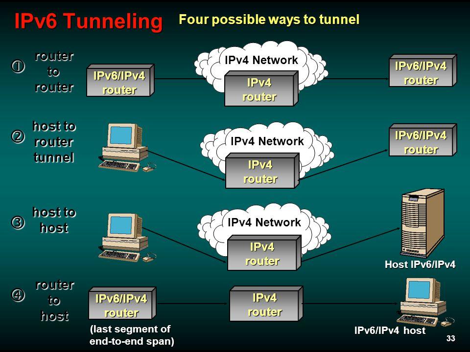 33 IPv6 Tunneling IPv6/IPv4router IPv4 Network IPv4router IPv4router IPv4router IPv6/IPv4router IPv6/IPv4router IPv6/IPv4router  routertorouter IPv4r