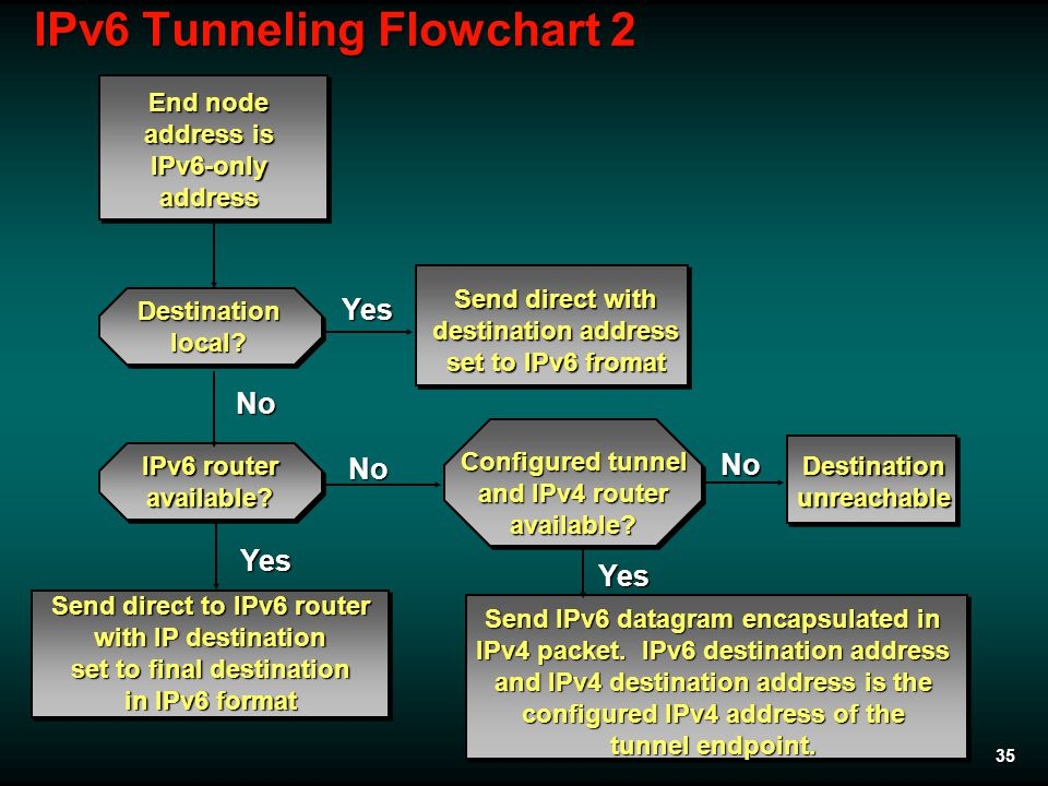 35 IPv6 Tunneling Flowchart 2 Yes No No Yes Send direct to IPv6 router with IP destination set to final destination in IPv6 format No Send IPv6 datagram encapsulated in IPv4 packet.
