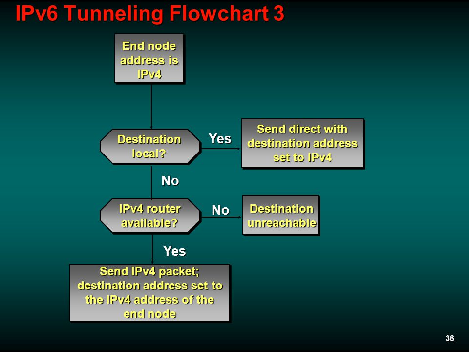 36 IPv6 Tunneling Flowchart 3 Yes No No Yes Send IPv4 packet; destination address set to the IPv4 address of the end node End node address is IPv4 Destinationlocal.