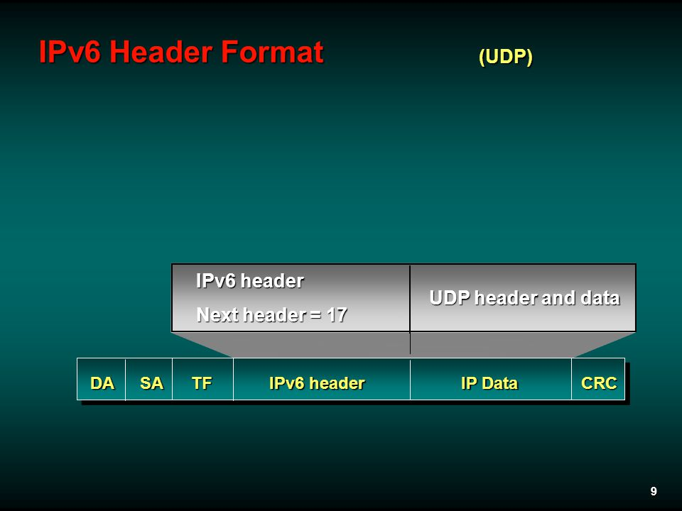 9 IPv6 Header Format DASA IPv6 header IP Data CRC IPv6 header Next header = 17 UDP header and data (UDP) TF