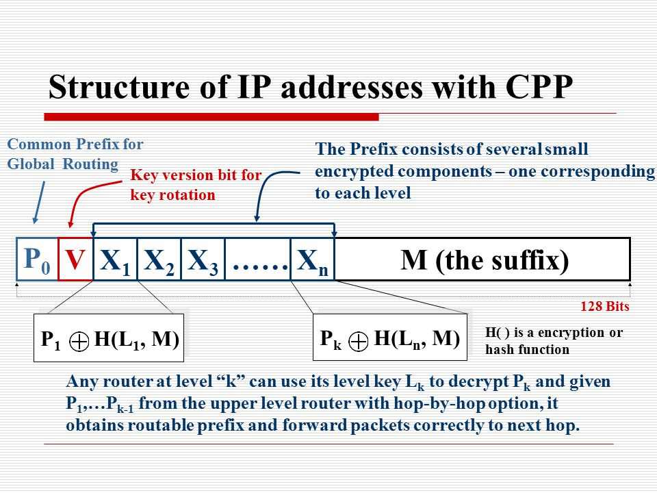 Structure of IP addresses with CPP M (the suffix) P0P0 V P 1 H(L 1, M) The Prefix consists of several small encrypted components – one corresponding to each level Key version bit for key rotation Common Prefix for Global Routing P k H(L n, M) Any router at level k can use its level key L k to decrypt P k and given P 1,…P k-1 from the upper level router with hop-by-hop option, it obtains routable prefix and forward packets correctly to next hop.