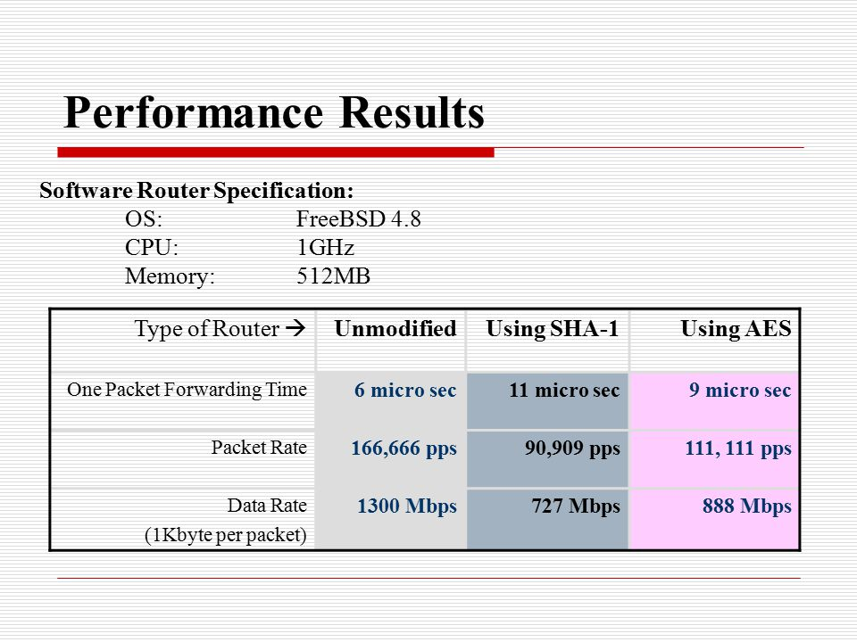 Performance Results Type of Router  UnmodifiedUsing SHA-1Using AES One Packet Forwarding Time 6 micro sec11 micro sec9 micro sec Packet Rate 166,666 pps90,909 pps111, 111 pps Data Rate (1Kbyte per packet) 1300 Mbps727 Mbps888 Mbps Software Router Specification: OS:FreeBSD 4.8 CPU:1GHz Memory:512MB