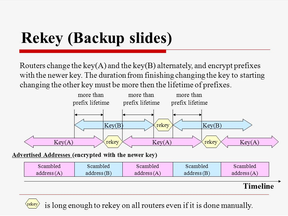Rekey (Backup slides) Timeline Key(A) Key(B) Key(A) rekey Scambled address (A) Scambled address (B) Scambled address (A) Scambled address (B) Scambled address (A) Advertised Addresses (encrypted with the newer key) more than prefix lifetime more than prefix lifetime more than prefix lifetime Routers change the key(A) and the key(B) alternately, and encrypt prefixes with the newer key.