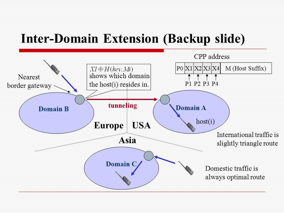 Inter-Domain Extension (Backup slide) Domain B Domain A Domain C EuropeUSA Asia shows which domain the host(i) resides in.