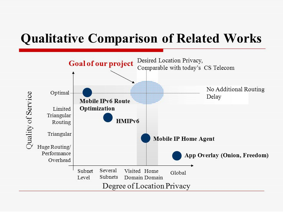 Qualitative Comparison of Related Works Degree of Location Privacy Quality of Service Mobile IP Home Agent App Overlay (Onion, Freedom) Mobile IPv6 Route Optimization HMIPv6 Desired Location Privacy, Comparable with today's CS Telecom No Additional Routing Delay Subnet Level Several Subnets Visited Domain Home Domain Global Optimal Limited Triangular Routing Triangular Huge Routing/ Performance Overhead Goal of our project
