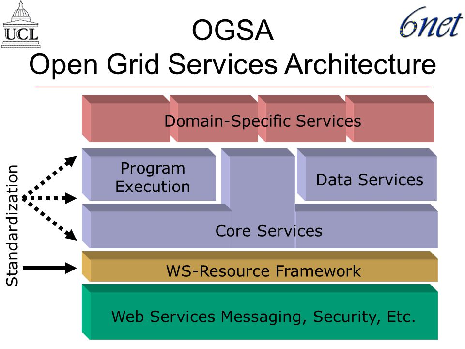 OGSA Open Grid Services Architecture Web Services Messaging, Security, Etc.