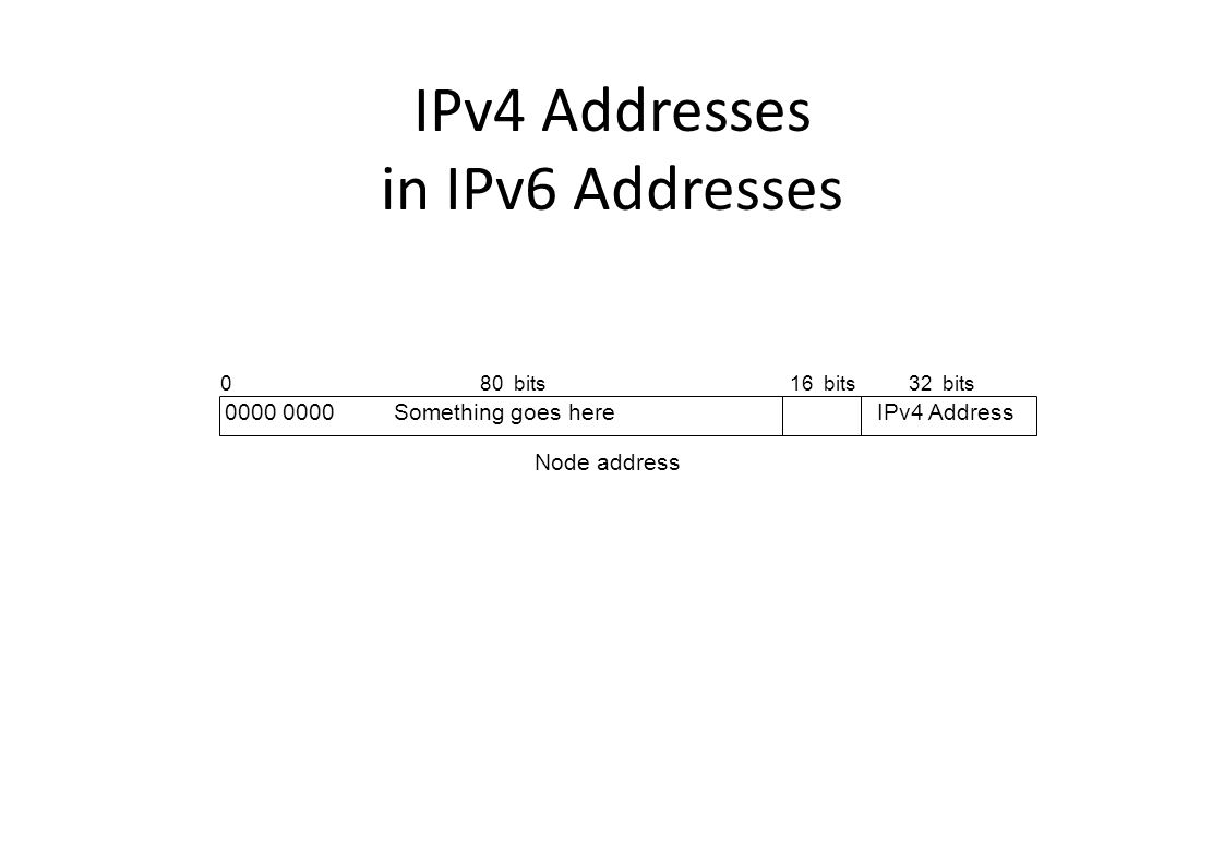 IPv4 Addresses in IPv6 Addresses Node address 0 0000 0000 Something goes hereIPv4 Address 32 bits80 bits16 bits