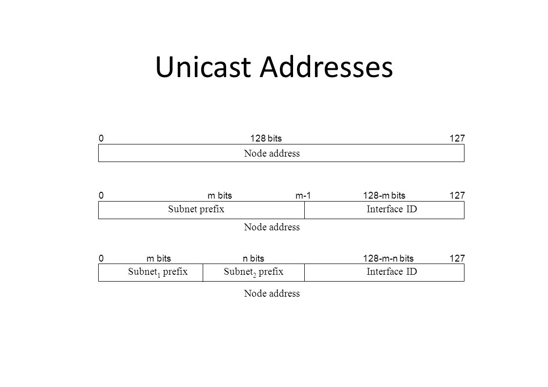 Unicast Addresses Node address 0127 Node address 0 127 Node address 0127 Subnet 1 prefixSubnet 2 prefix Subnet prefixInterface ID m-1m bits128-m bits 128 bits 128-m-n bitsm bitsn bits