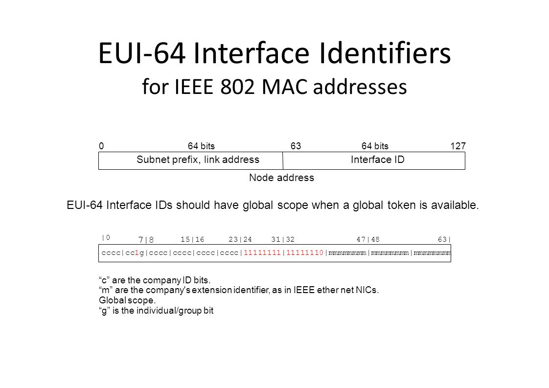 EUI-64 Interface Identifiers for IEEE 802 MAC addresses Node address 0127 Subnet prefix, link addressInterface ID 6364 bits EUI-64 Interface IDs should have global scope when a global token is available.