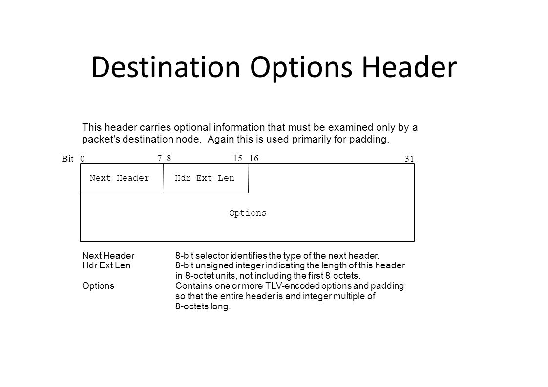 Destination Options Header Bit0 15 16 31 Next Header 7 8 Next Header8-bit selector identifies the type of the next header.