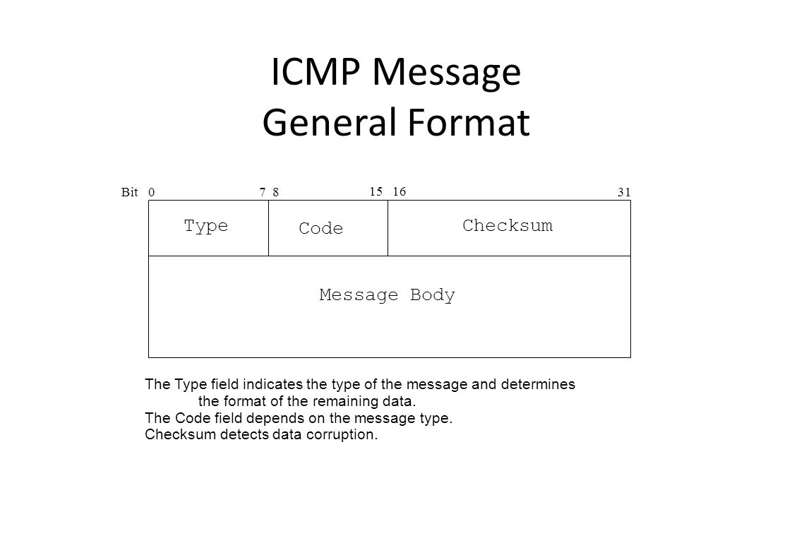 ICMP Message General Format Bit0 15 16 31 TypeChecksum Code 7 8 Message Body The Type field indicates the type of the message and determines the format of the remaining data.