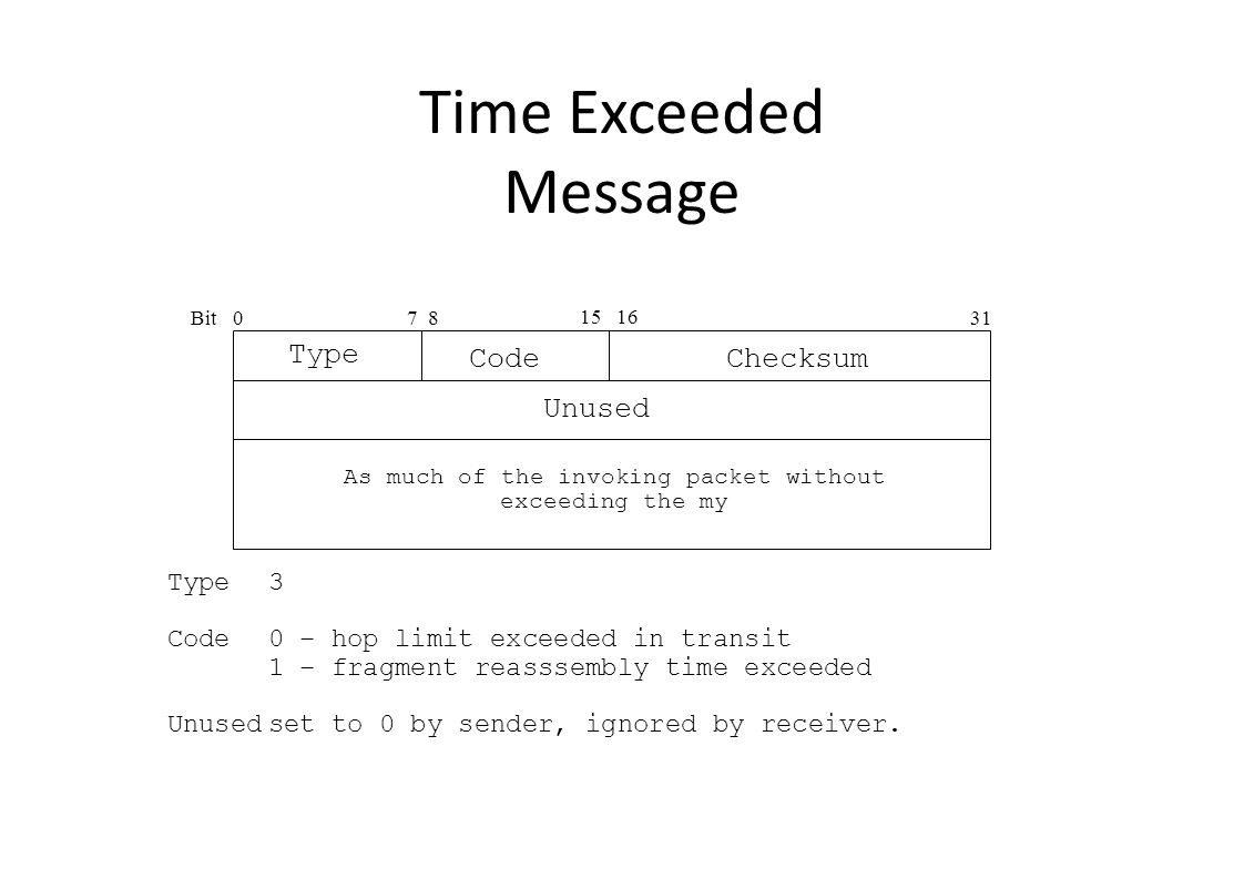 Time Exceeded Message Bit0 15 16 31 Type Checksum Code 7 8 As much of the invoking packet without exceeding the my Type3 Code0 – hop limit exceeded in transit 1 – fragment reasssembly time exceeded Unusedset to 0 by sender, ignored by receiver.