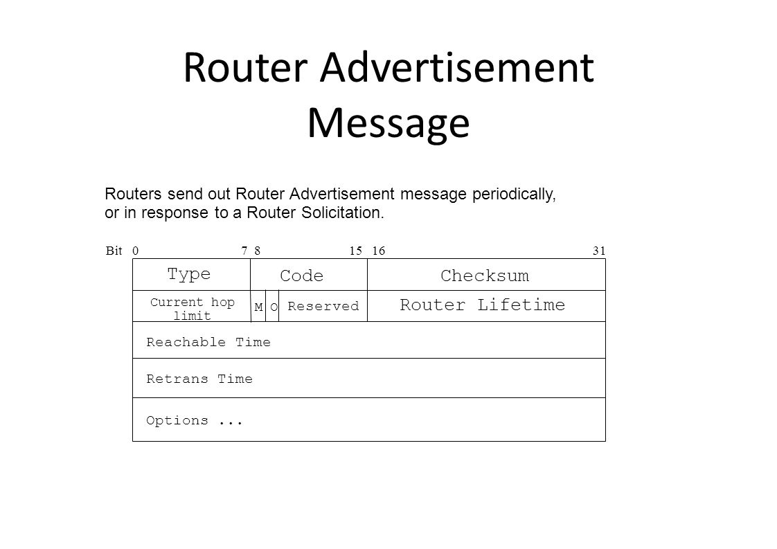 Router Advertisement Message Bit0 15 16 31 Type Checksum Code 7 8 Options...