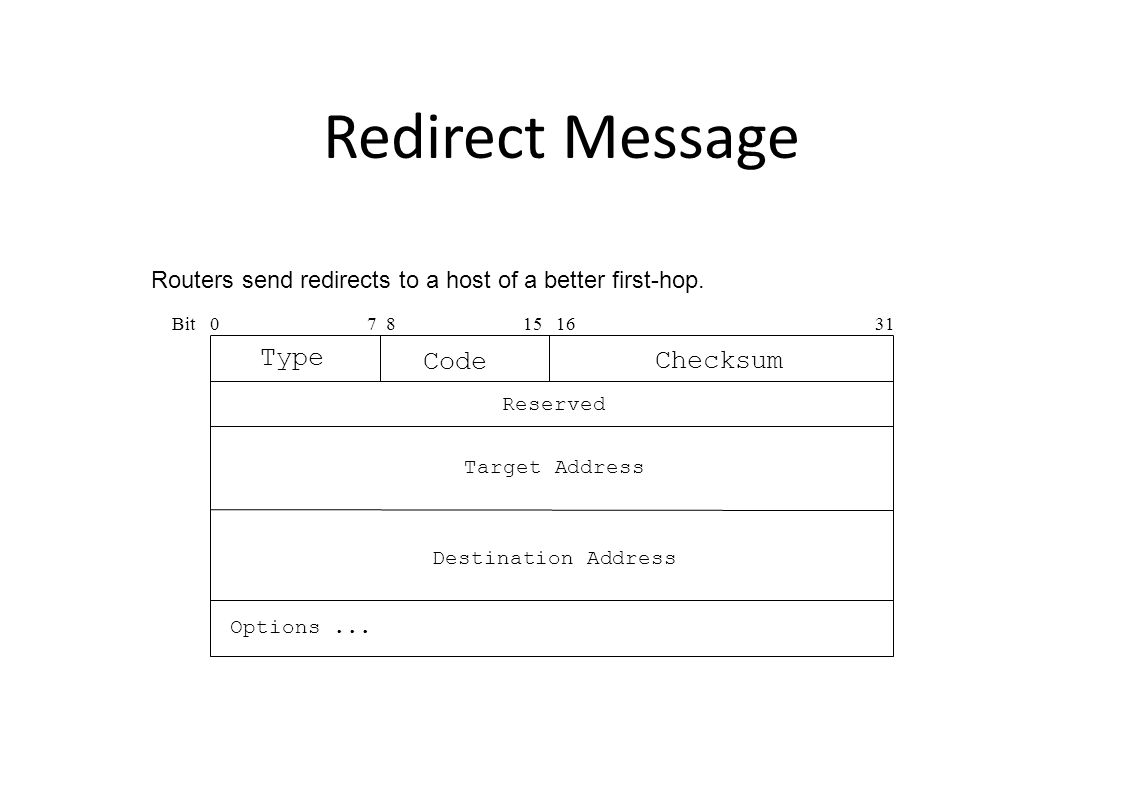Redirect Message Bit0 15 16 31 Type Checksum Code 7 8 Target Address Routers send redirects to a host of a better first-hop.