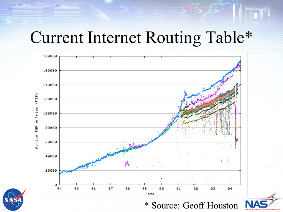 Current Internet Routing Table* * Source: Geoff Houston