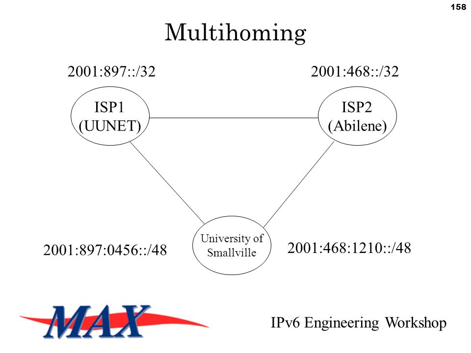 IPv6 Engineering Workshop 158 Multihoming University of Smallville ISP1 (UUNET) ISP2 (Abilene) 2001:897::/322001:468::/32 2001:468:1210::/48 2001:897:0456::/48