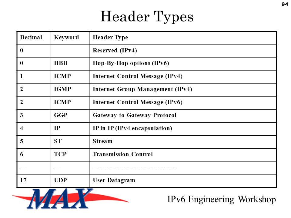 IPv6 Engineering Workshop 94 Header Types DecimalKeywordHeader Type 0Reserved (IPv4) 0HBHHop-By-Hop options (IPv6) 1ICMPInternet Control Message (IPv4) 2IGMPInternet Group Management (IPv4) 2ICMPInternet Control Message (IPv6) 3GGPGateway-to-Gateway Protocol 4IPIP in IP (IPv4 encapsulation) 5STStream 6TCPTransmission Control --- --------------------------------------- 17UDPUser Datagram