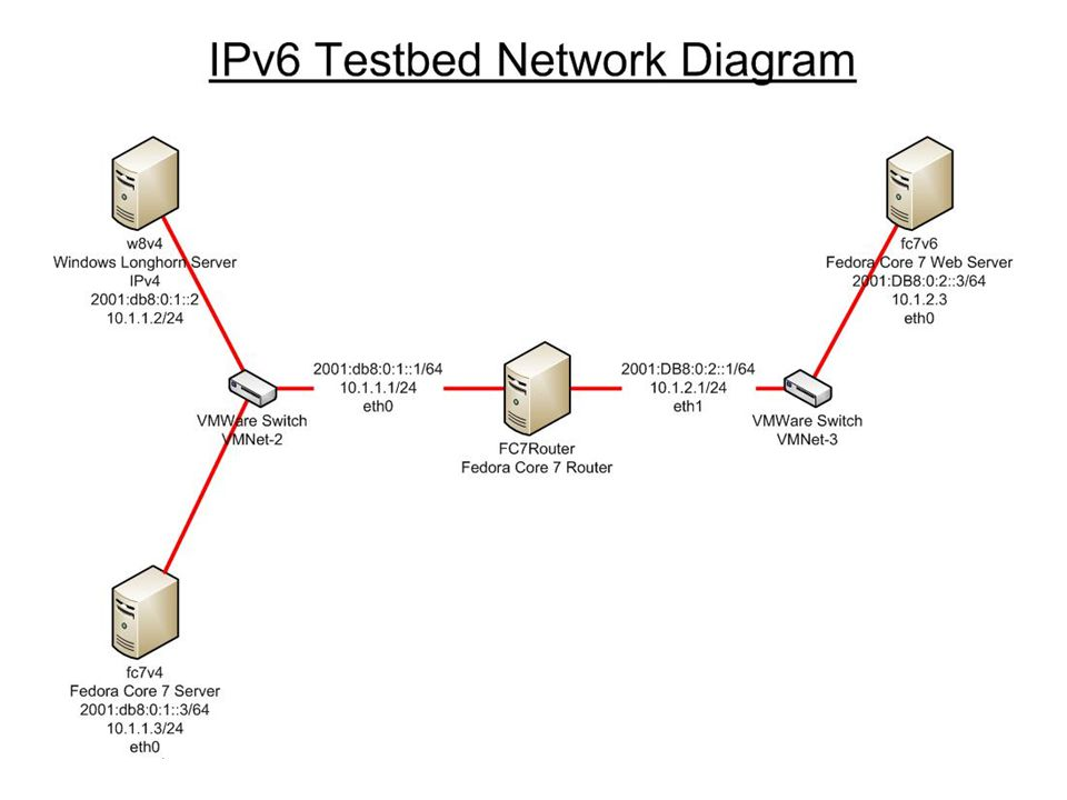 December 5, 2007 CS-622 IPv6: The Next Generation 12