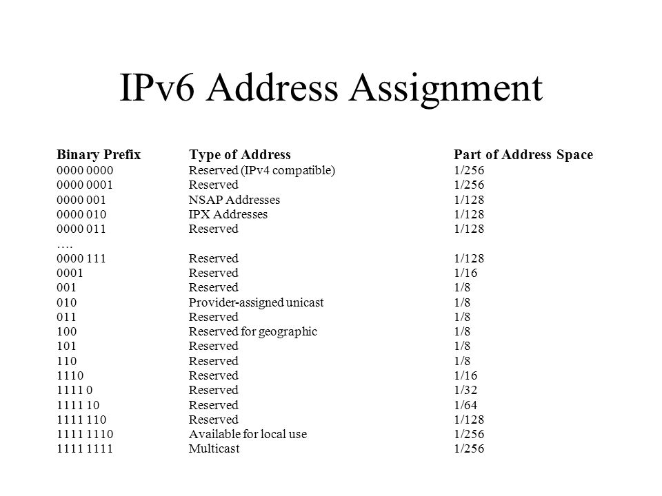IPv6 Address Assignment Binary PrefixType of AddressPart of Address Space 0000 0000Reserved (IPv4 compatible)1/256 0000 0001Reserved1/256 0000 001NSAP