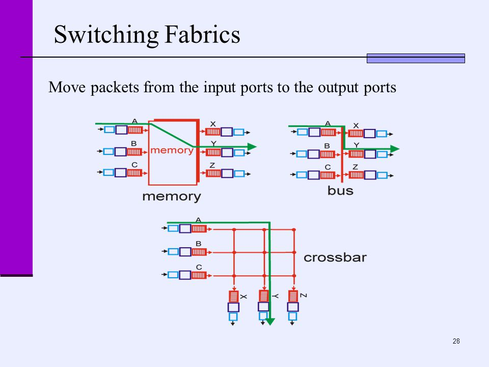 28 Switching Fabrics Move packets from the input ports to the output ports