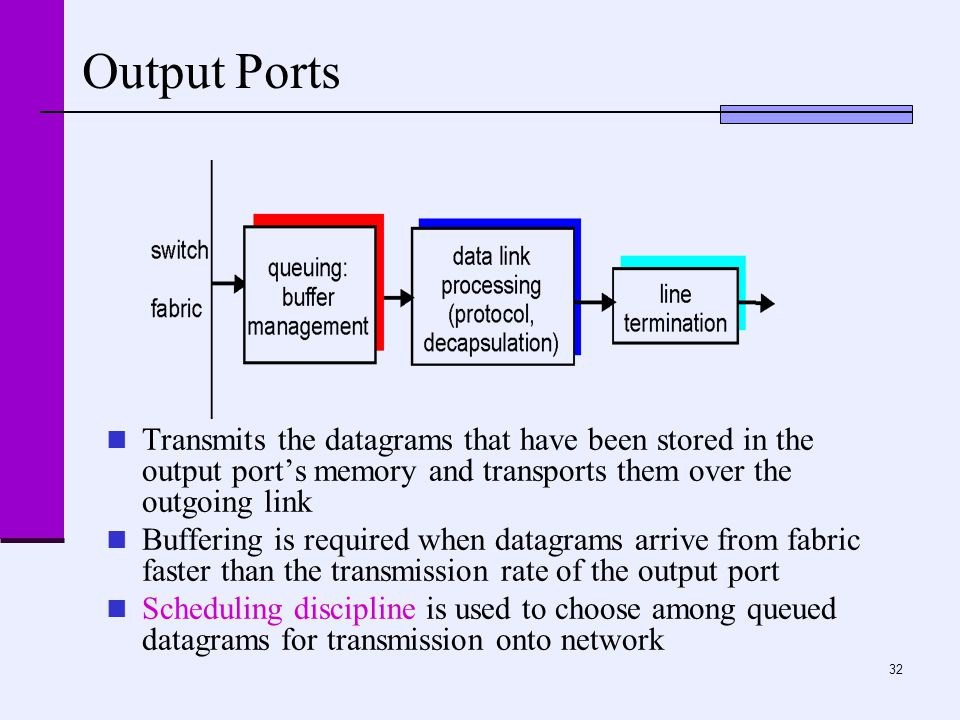32 Output Ports Transmits the datagrams that have been stored in the output port's memory and transports them over the outgoing link Buffering is requ