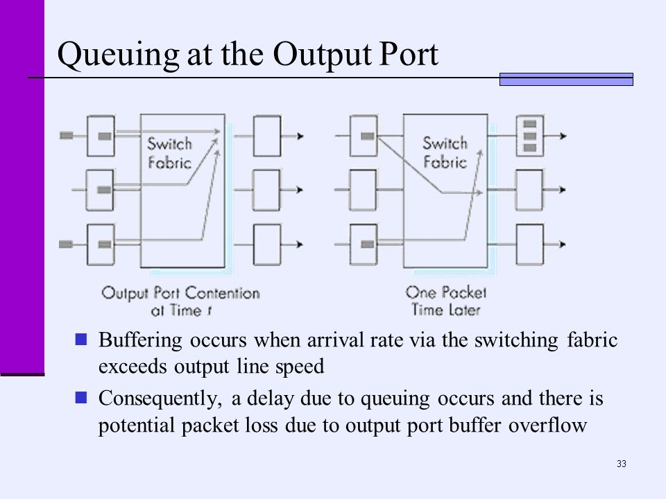 33 Queuing at the Output Port Buffering occurs when arrival rate via the switching fabric exceeds output line speed Consequently, a delay due to queui