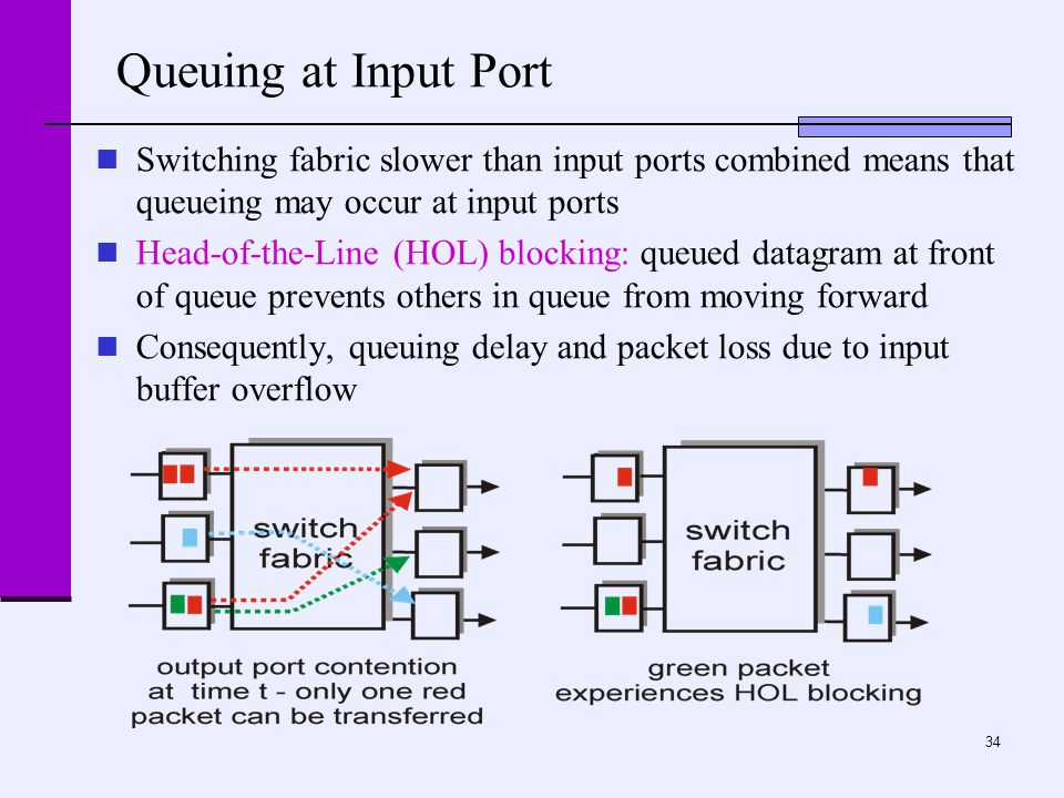 34 Queuing at Input Port Switching fabric slower than input ports combined means that queueing may occur at input ports Head-of-the-Line (HOL) blocking: queued datagram at front of queue prevents others in queue from moving forward Consequently, queuing delay and packet loss due to input buffer overflow