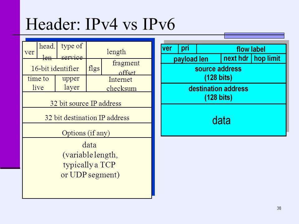 38 Header: IPv4 vs IPv6 ver length data (variable length, typically a TCP or UDP segment) 16-bit identifier Internet checksum time to live 32 bit source IP address head.