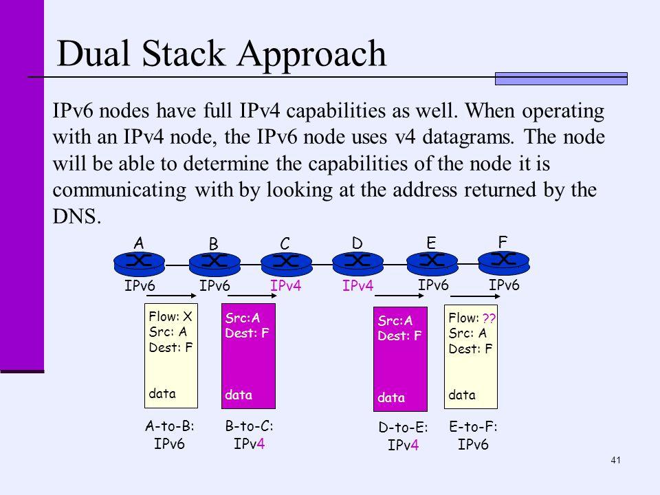 41 Dual Stack Approach A B E F IPv6 C D IPv4 Flow: X Src: A Dest: F data Flow: ?.