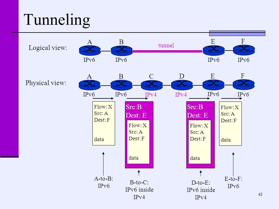 42 Tunneling A B E F IPv6 tunnel Logical view: Physical view: A B E F IPv6 C D IPv4 Flow: X Src: A Dest: F data Flow: X Src: A Dest: F data Flow: X Src: A Dest: F data Src:B Dest: E Flow: X Src: A Dest: F data Src:B Dest: E A-to-B: IPv6 E-to-F: IPv6 B-to-C: IPv6 inside IPv4 D-to-E: IPv6 inside IPv4