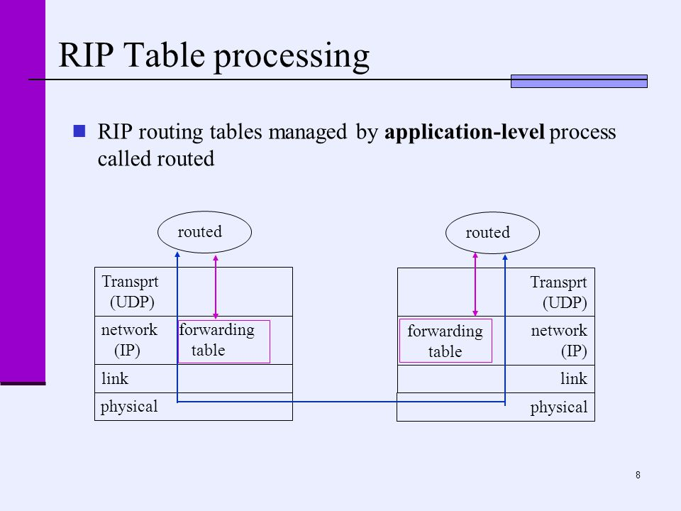 8 RIP Table processing RIP routing tables managed by application-level process called routed physical link network forwarding (IP) table Transprt (UDP