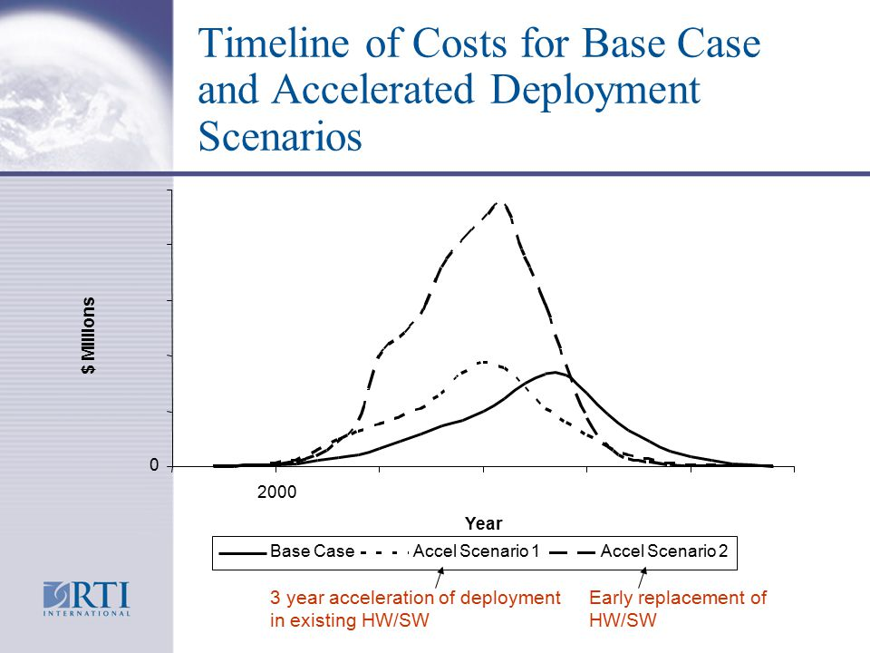 Timeline of Costs for Base Case and Accelerated Deployment Scenarios 0 2000 Year $ Millions Base CaseAccel Scenario 1Accel Scenario 2 3 year acceleration of deployment in existing HW/SW Early replacement of HW/SW