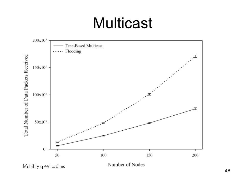 48 Multicast