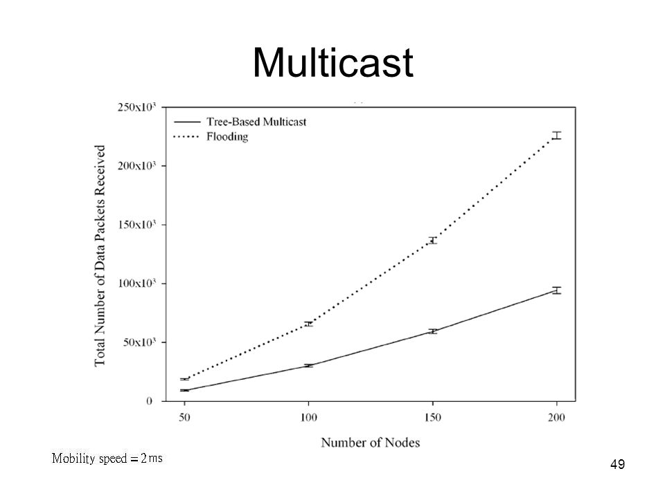 49 Multicast