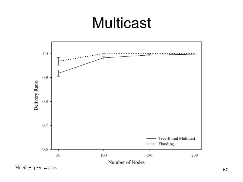 50 Multicast