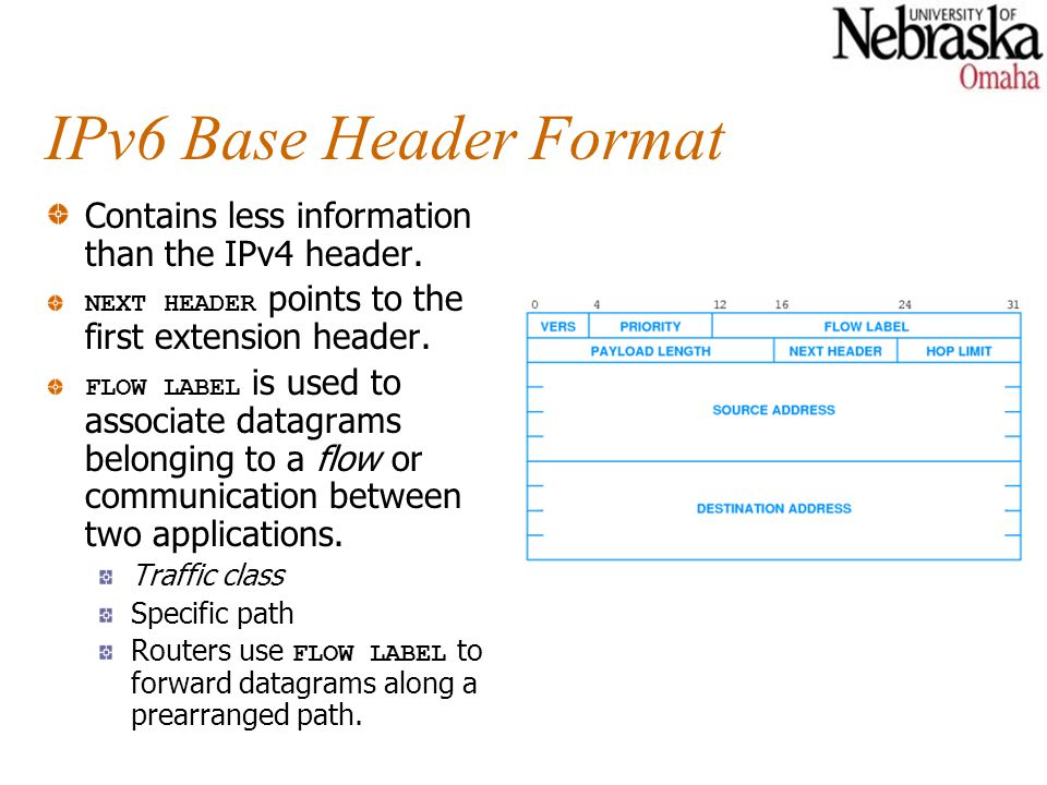 IPv6 Base Header Format Contains less information than the IPv4 header.