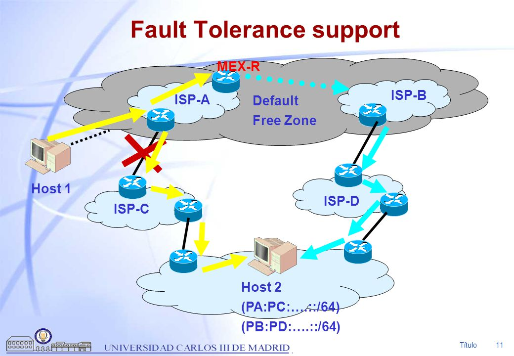 Título 11 Fault Tolerance support ISP-A ISP-B ISP-C ISP-D Host 2 (PA:PC:….::/64) (PB:PD:….::/64) Default Free Zone Host 1 MEX-R