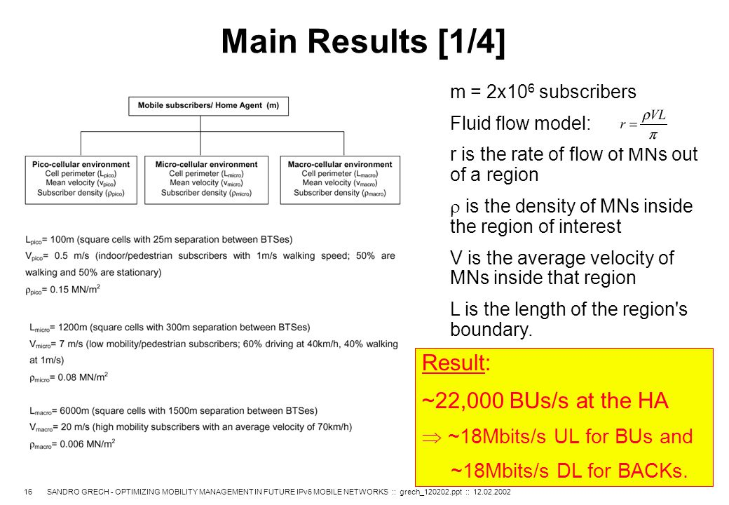 16 SANDRO GRECH - OPTIMIZING MOBILITY MANAGEMENT IN FUTURE IPv6 MOBILE NETWORKS :: grech_120202.ppt :: 12.02.2002 Main Results [1/4] m = 2x10 6 subscribers Fluid flow model: r is the rate of flow of MNs out of a region  is the density of MNs inside the region of interest V is the average velocity of MNs inside that region L is the length of the region s boundary.