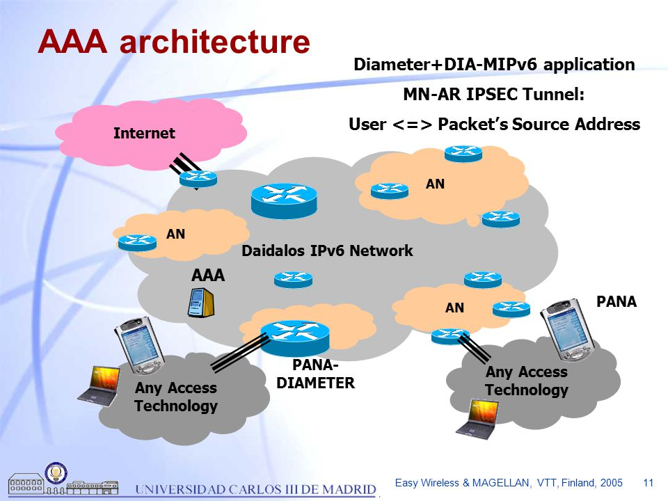 Easy Wireless & MAGELLAN, VTT, Finland, 2005 11 Daidalos IPv6 Network AN Internet Any Access Technology AAA architecture AAA PANA- DIAMETER PANA Diameter+DIA-MIPv6 application MN-AR IPSEC Tunnel: User Packet's Source Address