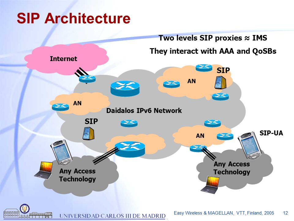 Easy Wireless & MAGELLAN, VTT, Finland, 2005 12 Daidalos IPv6 Network AN Internet Any Access Technology SIP Architecture SIP SIP-UA SIP Two levels SIP proxies ≈ IMS They interact with AAA and QoSBs