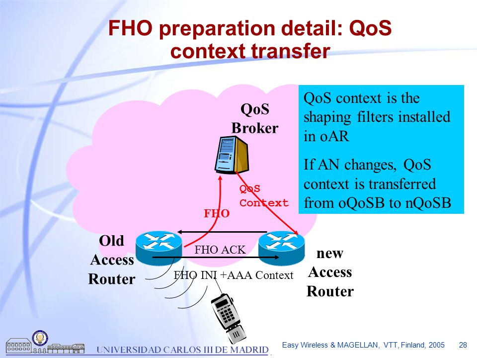 Easy Wireless & MAGELLAN, VTT, Finland, 2005 28 FHO preparation detail: QoS context transfer QoS Broker FHO FHO INI +AAA Context FHO ACK QoS Context QoS context is the shaping filters installed in oAR If AN changes, QoS context is transferred from oQoSB to nQoSB new Access Router Old Access Router