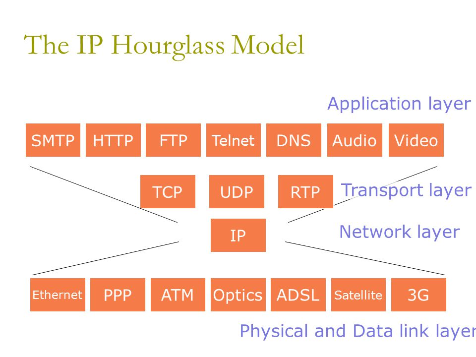 The IP Hourglass Model Network layer PPP ATMOpticsADSL Satellite 3G Ethernet IP UDPTCPHTTP FTP Telnet DNS SMTPAudio Video RTP Physical and Data link layer Application layer Transport layer