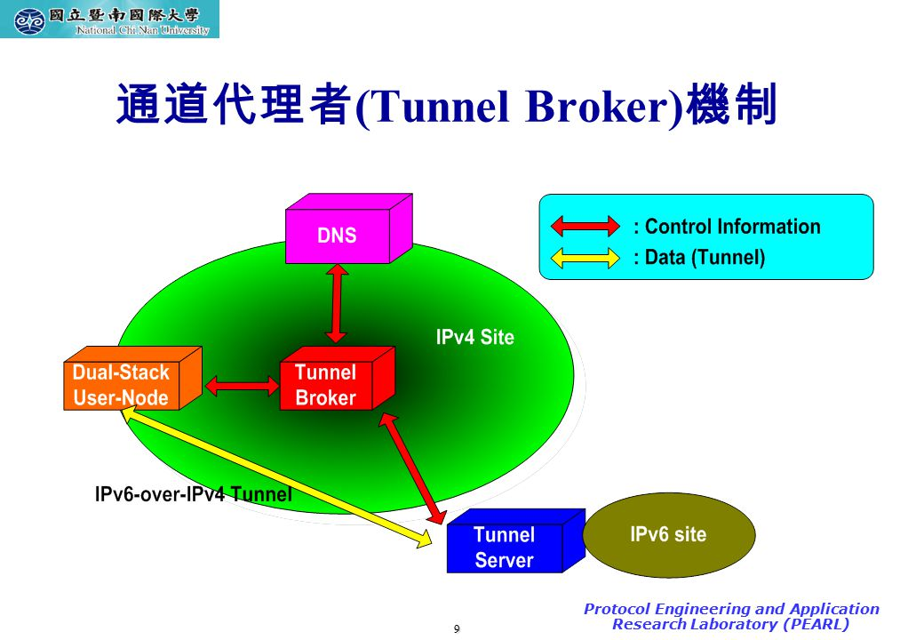 9 TAC2000/2000.7 Protocol Engineering and Application Research Laboratory (PEARL) 通道代理者 (Tunnel Broker) 機制