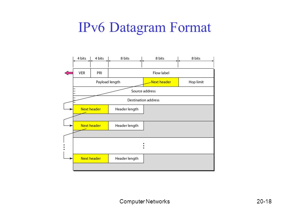 Computer Networks20-18 IPv6 Datagram Format