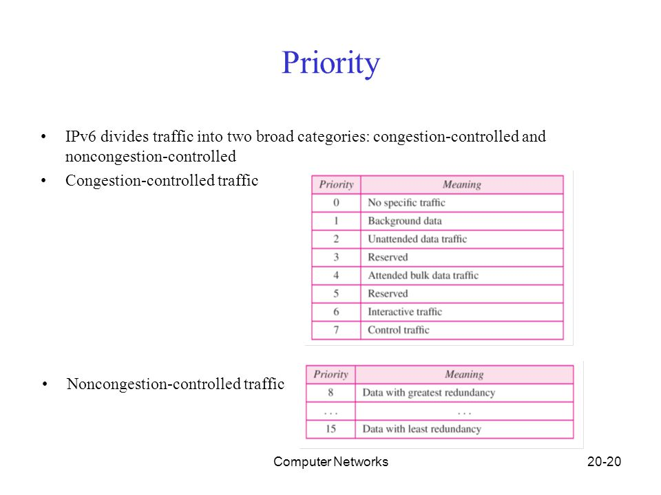 Computer Networks20-20 Priority IPv6 divides traffic into two broad categories: congestion-controlled and noncongestion-controlled Congestion-controll