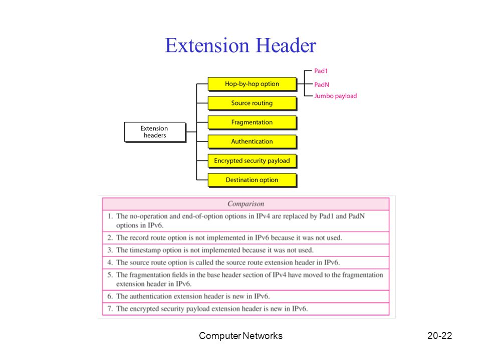 Computer Networks20-22 Extension Header