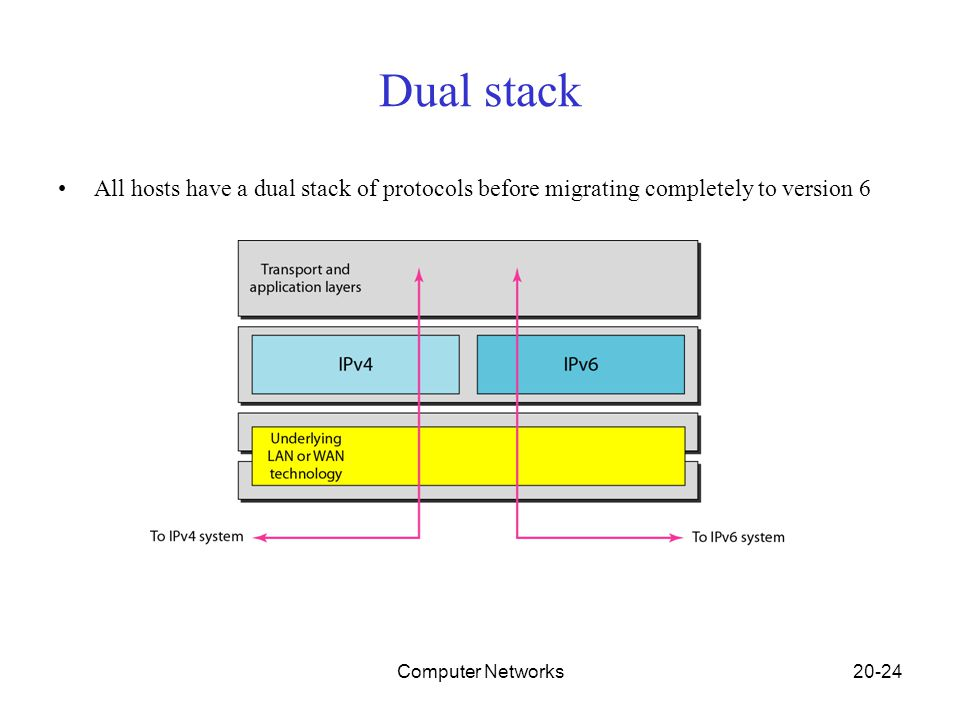 Computer Networks20-24 Dual stack All hosts have a dual stack of protocols before migrating completely to version 6
